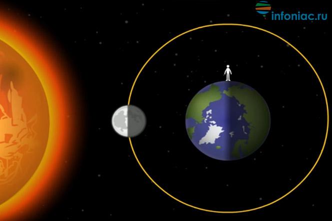 Секреты лунного календаря: все о новолунии, его влиянии, ритуалах и исполнении желаний