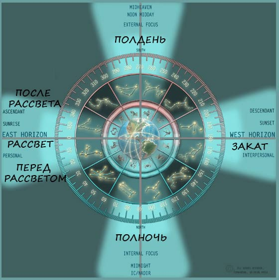 гороскоп рожденных утром