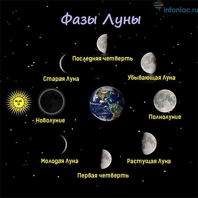 Секреты лунного календаря: все о полнолунии, его влиянии, ритуалах и избавлении от ненужного