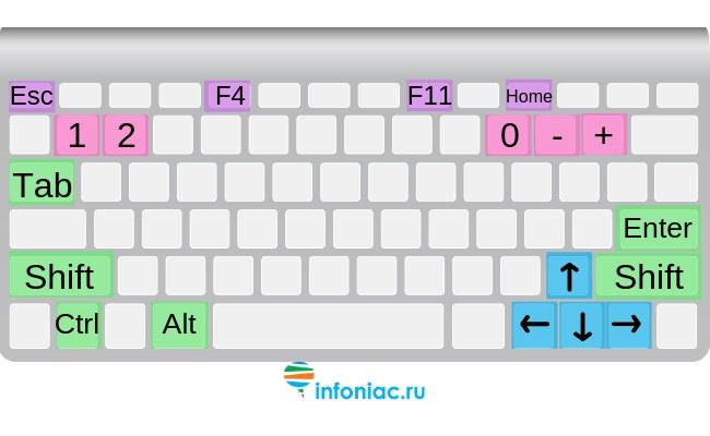 Волшебные клавиши на клавиатуре, которые ускорят вашу работу в Интернете