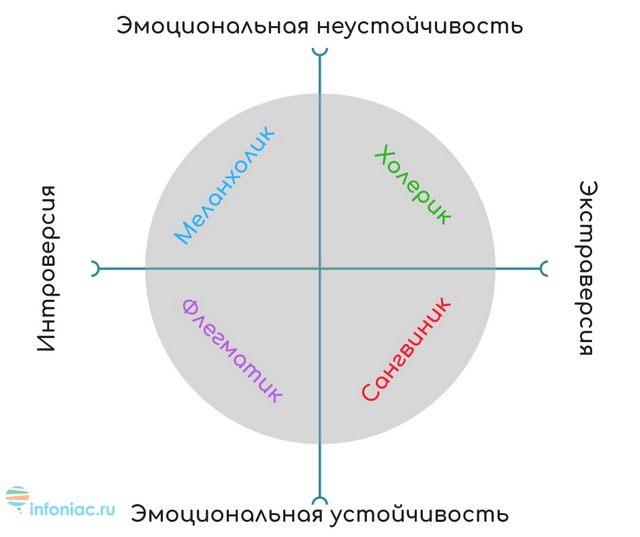 Таблица холерик сангвиник флегматик меланхолик