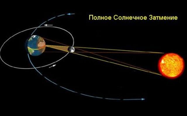 Солнце, Луна, Земля.  Не будем повторяться.  Из последнего.  В момент затмений Солнца или Луны (с точки зрения...