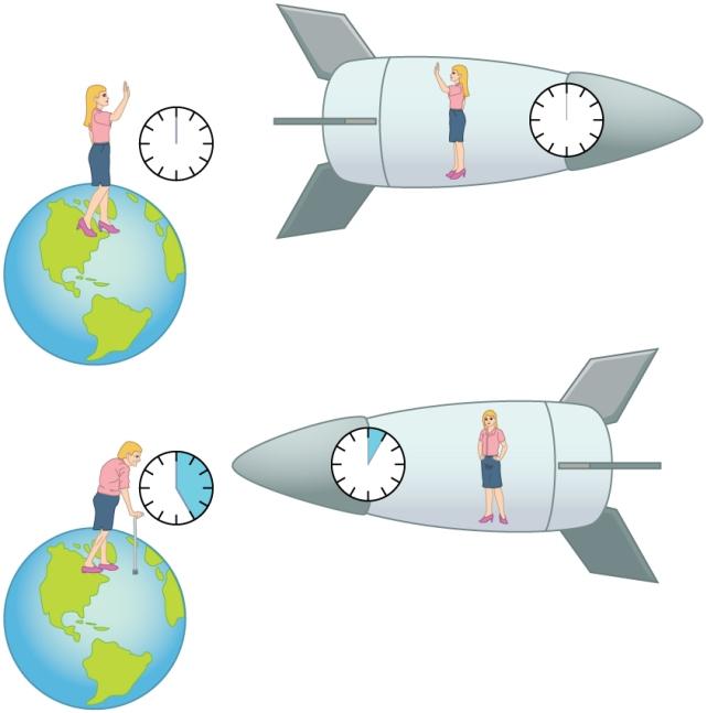 Путешествие во времени возможно, но только в одном направлении